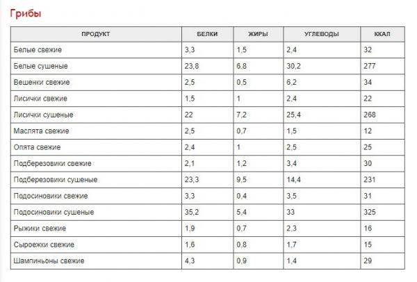 polnaja-tablica-kalorijnosti-raznyh-produktov-0597ede-8231016