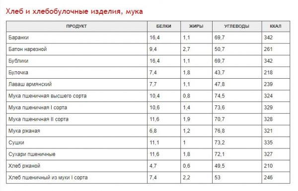 polnaja-tablica-kalorijnosti-raznyh-produktov-42bf1b5-7947124