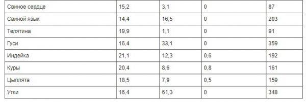 polnaja-tablica-kalorijnosti-raznyh-produktov-a156878-3739899
