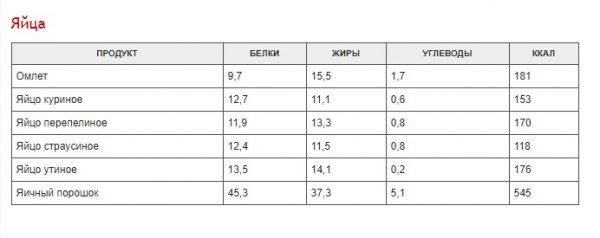 polnaja-tablica-kalorijnosti-raznyh-produktov-aca023d-9887722