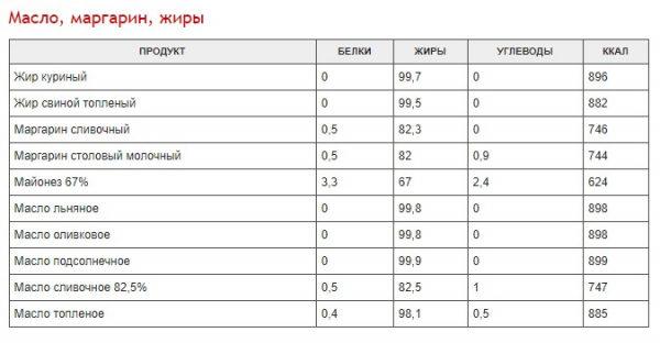 polnaja-tablica-kalorijnosti-raznyh-produktov-bcbb289-6431125