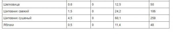 polnaja-tablica-kalorijnosti-raznyh-produktov-be4b856-7729450
