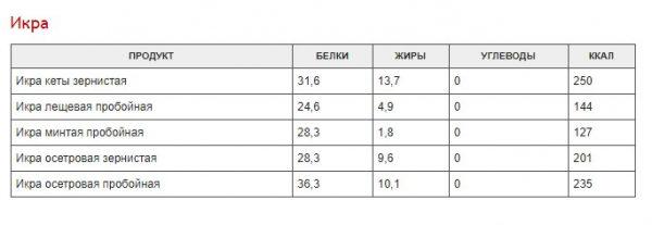 polnaja-tablica-kalorijnosti-raznyh-produktov-cd9e526-2513606