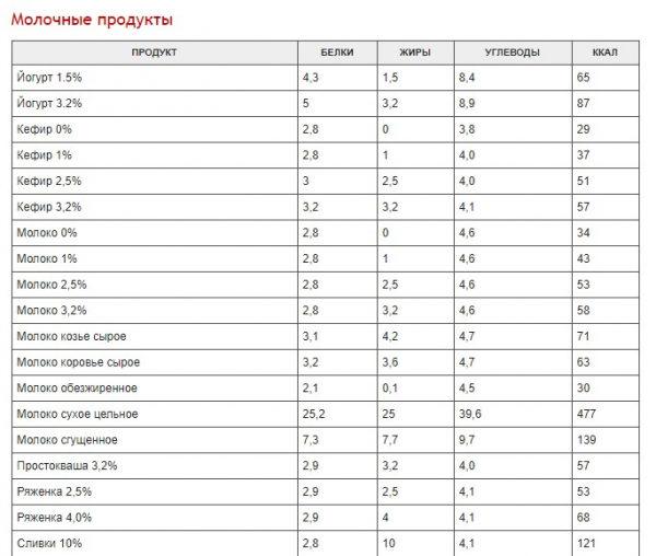 polnaja-tablica-kalorijnosti-raznyh-produktov-d5c9c93-3222593
